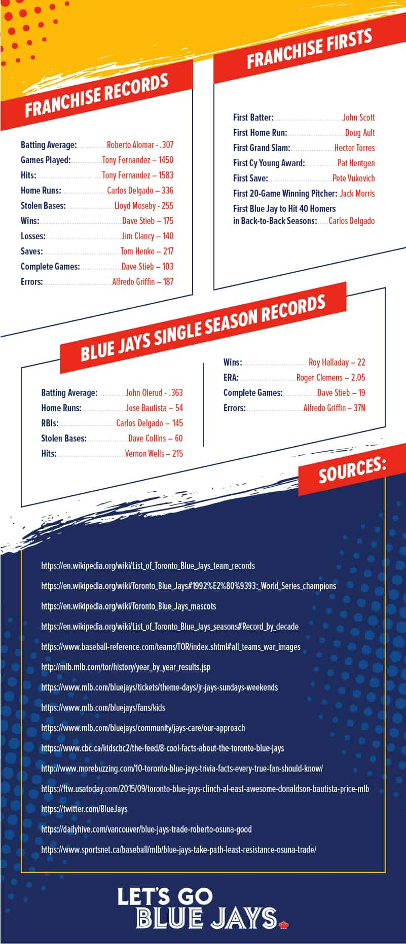 Toronto Blue Jays Achievements