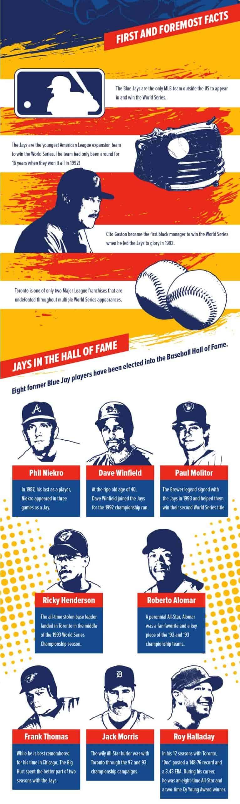 Faits Des Blue Jays De Toronto