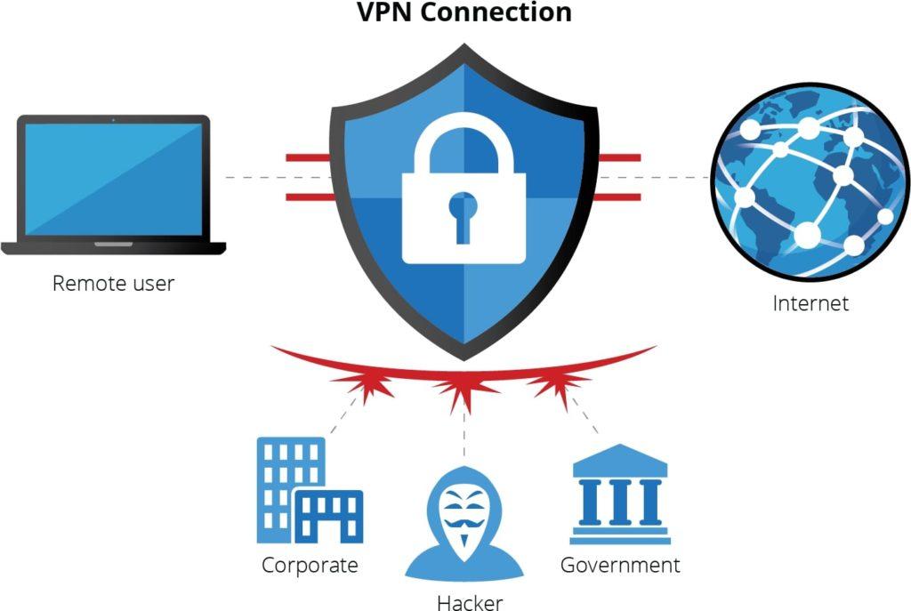 VPN helps keeping you safe