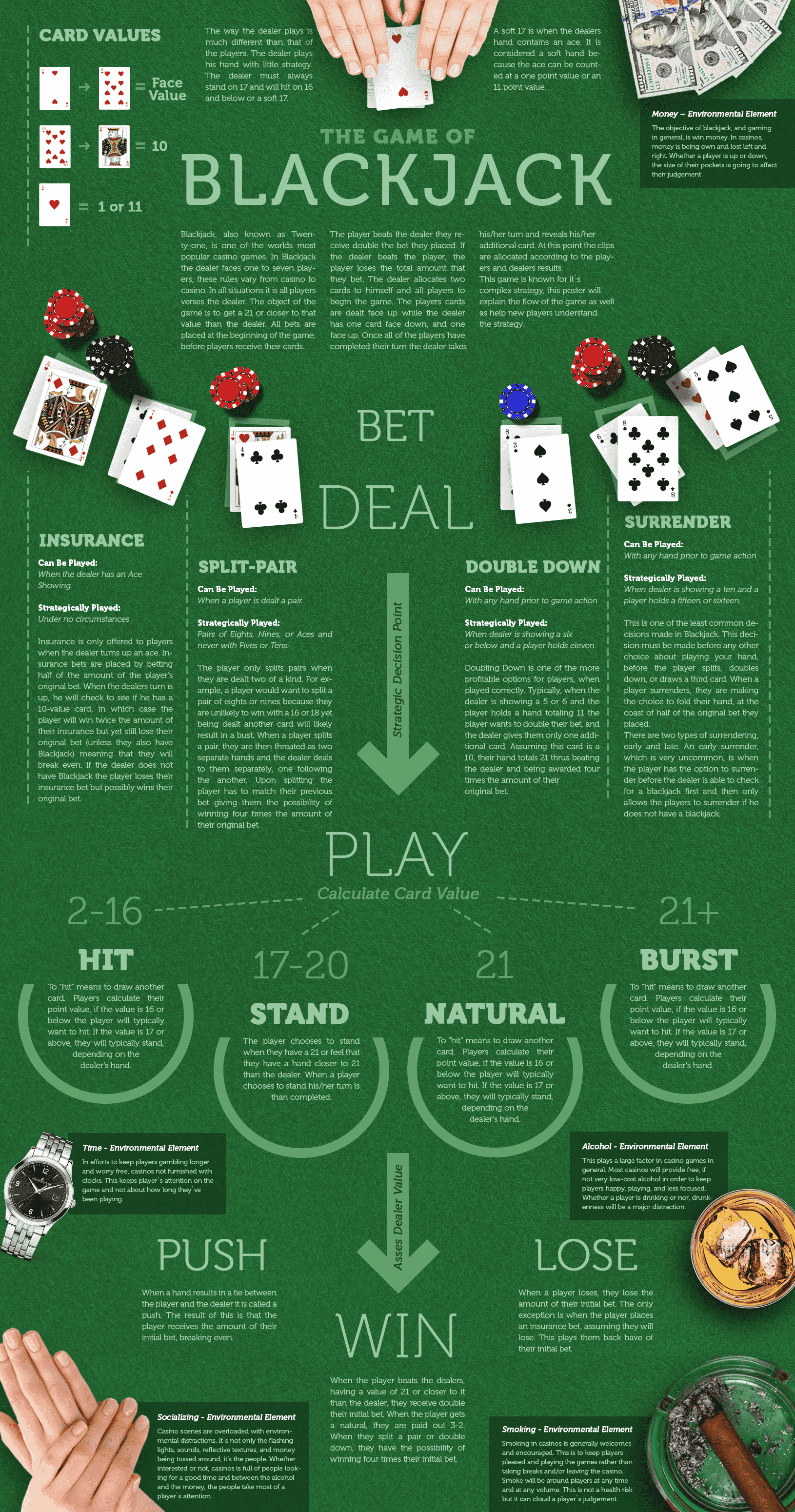 Blackjack guide in one infographic