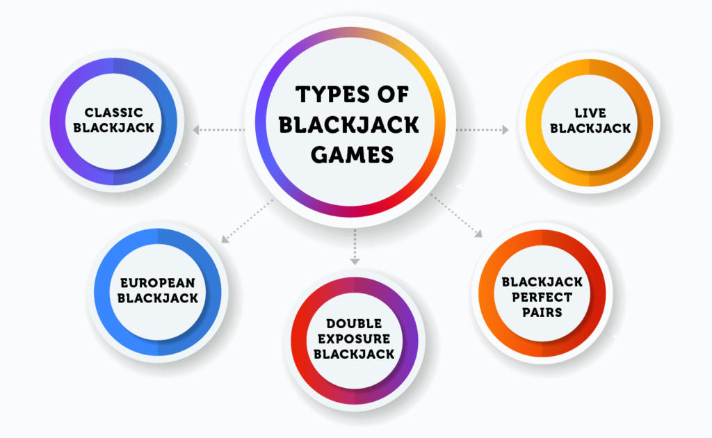 Types of blackjack games — infographics